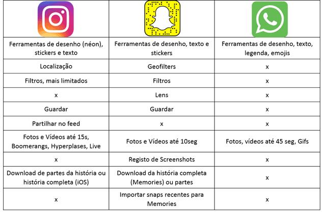 tabela-comparativas-histórias nas redes sociais